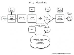 MD7 Flowchart